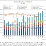 Thai rice  export & pricing